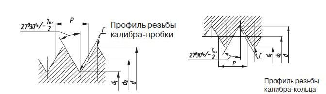 Профиль резьбы на калибры G