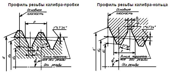 Профиль резьбы калибров R